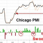 Chicago PMI Bloomberg(r)
