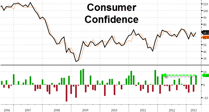 Consumer Confidence Bloomberg(r)
