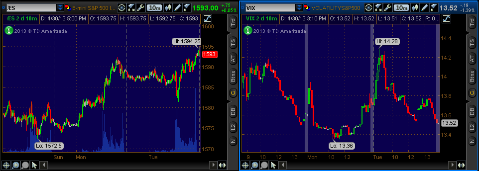 E-Mini's & VIX ThinkOrSwim(r)