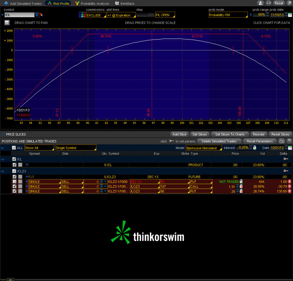 CL Risk Profile on Exit; courtesy ThinkOrSwim(r)